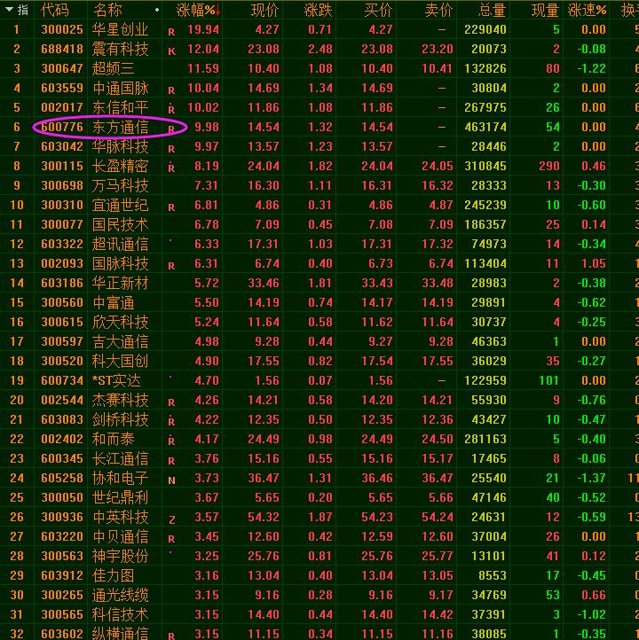 在东方领军企业的推动下,5G通信板块再次集体上调涨停