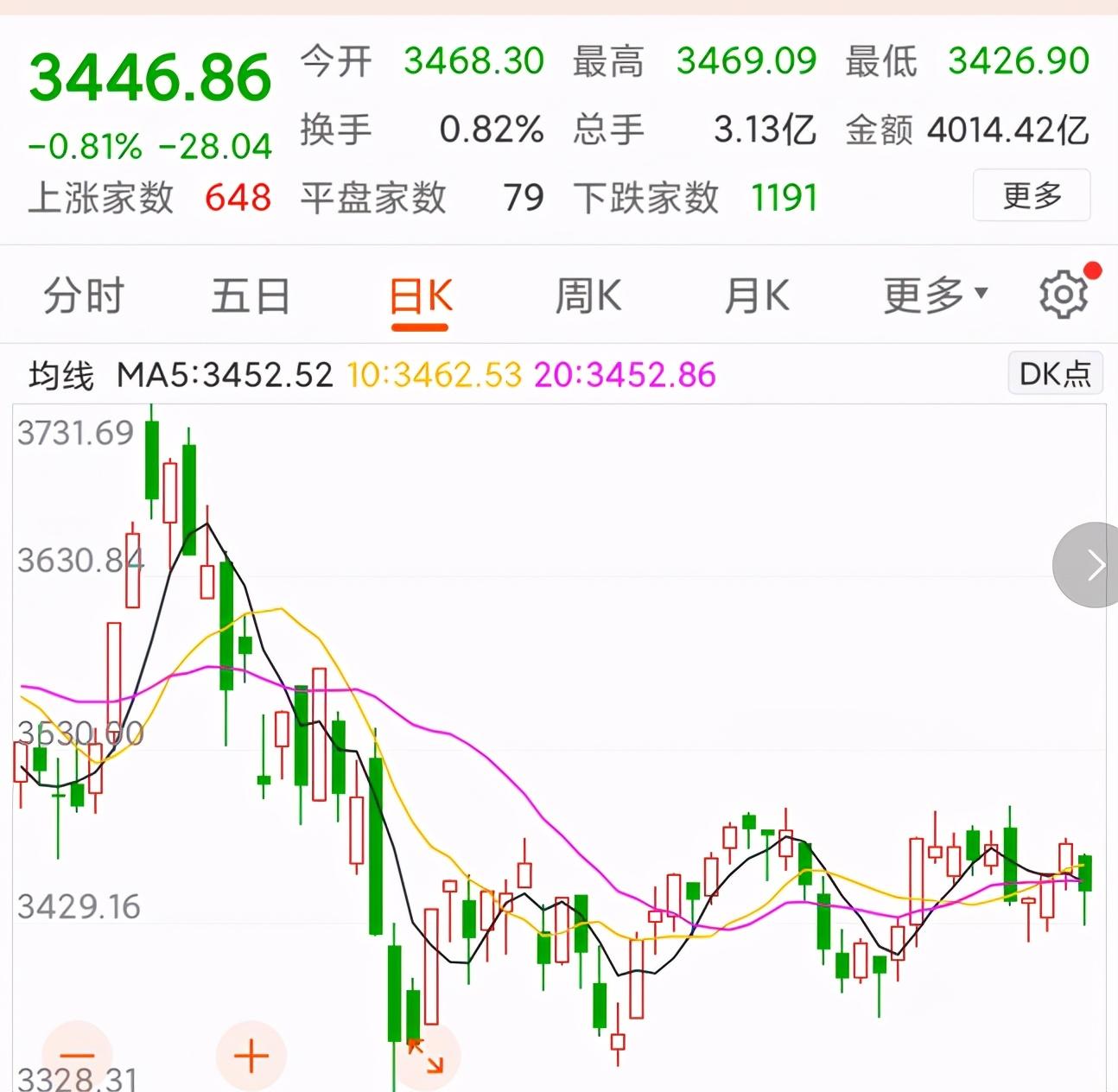 今天港股大跌,富时中国A50期货大跌,节后A股要互相伤害吗?
