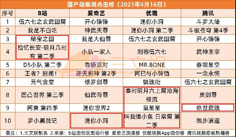腾讯PCG架构调整,字节跳动收购有爱互娱 | 三文娱周刊第171期