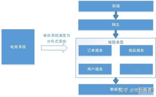 什么是分布式任务调度