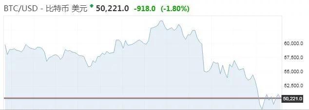 比特币大跌20%多头反而更乐观?重申年底10万美元目标价