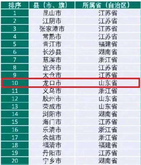 解析全国百强县中的山东省烟台市龙口市:面积和人口规模都不算大