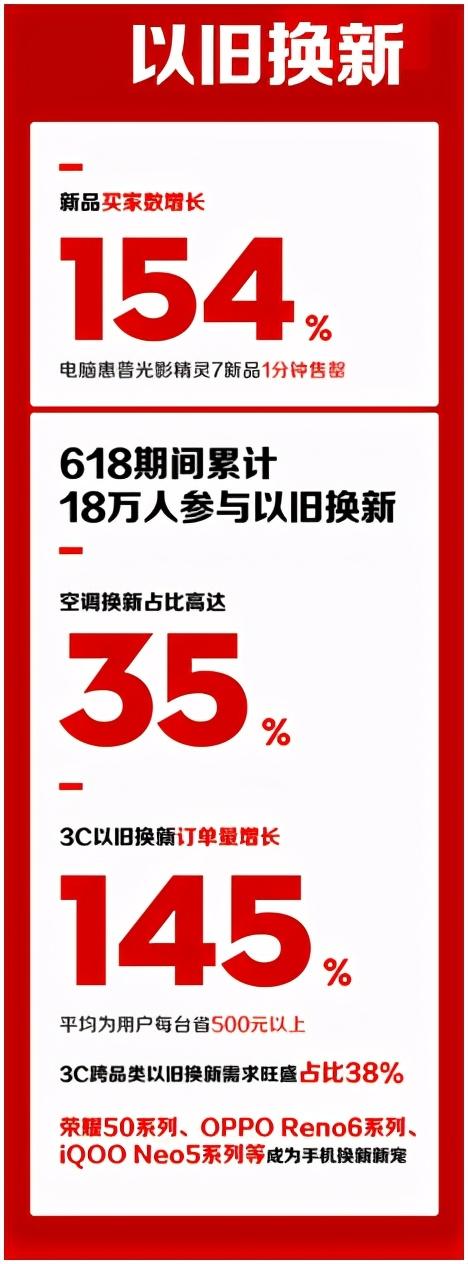 苏宁易购618战报:智能洗地机销量增长超1100%
