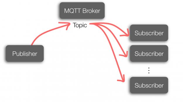 低带宽环境下的物联网传输协议——MQTT