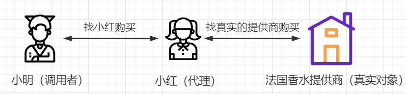 干货 + 动图为你详解代理模式