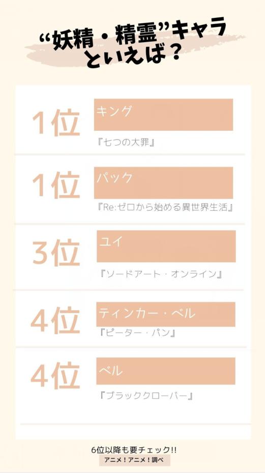 登頂的居然是男性角色,日媒投票動畫中最受歡迎精靈角色人氣排行