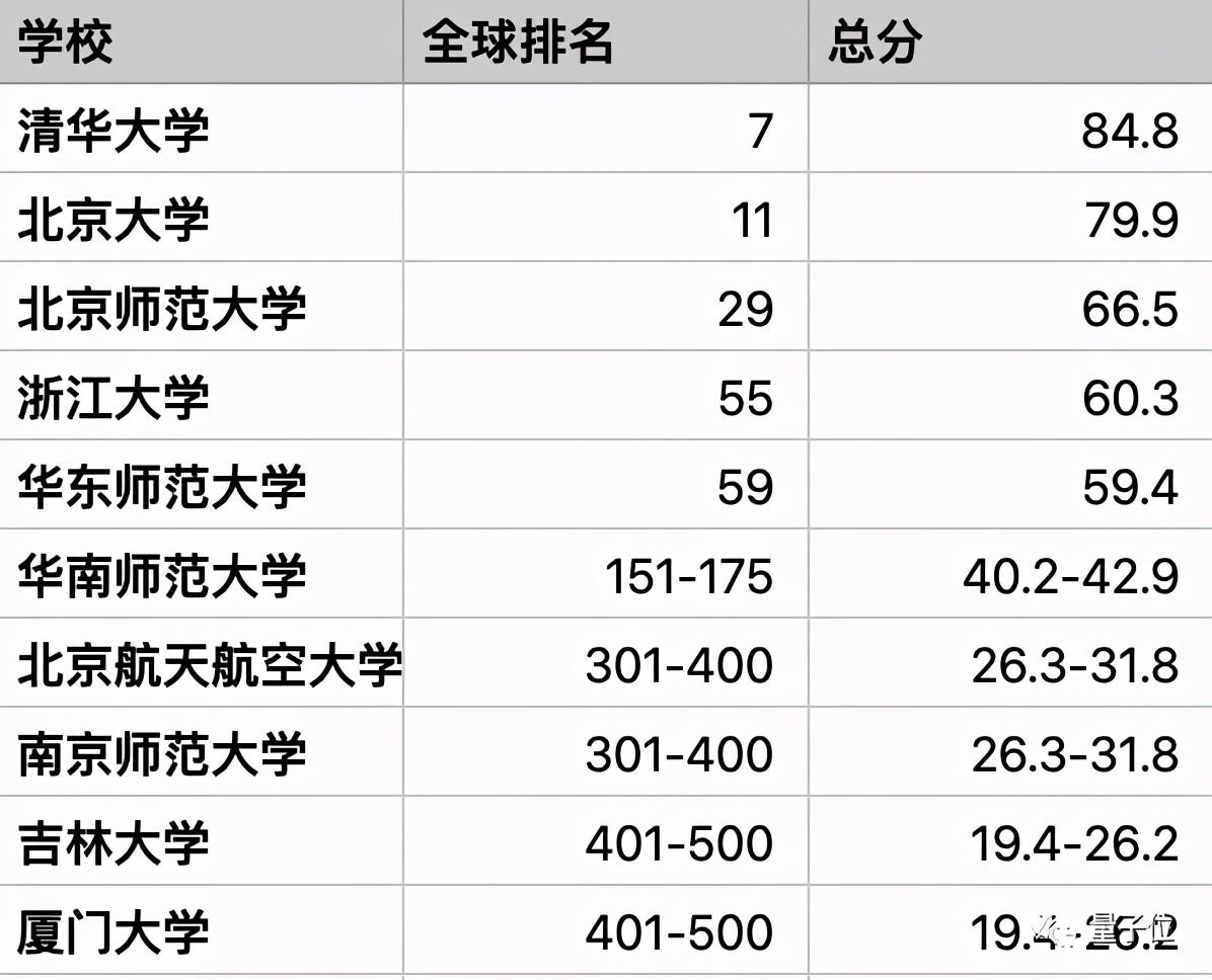 中南大学CS进国内前10,南方科大工程排名超北航|泰晤士排名