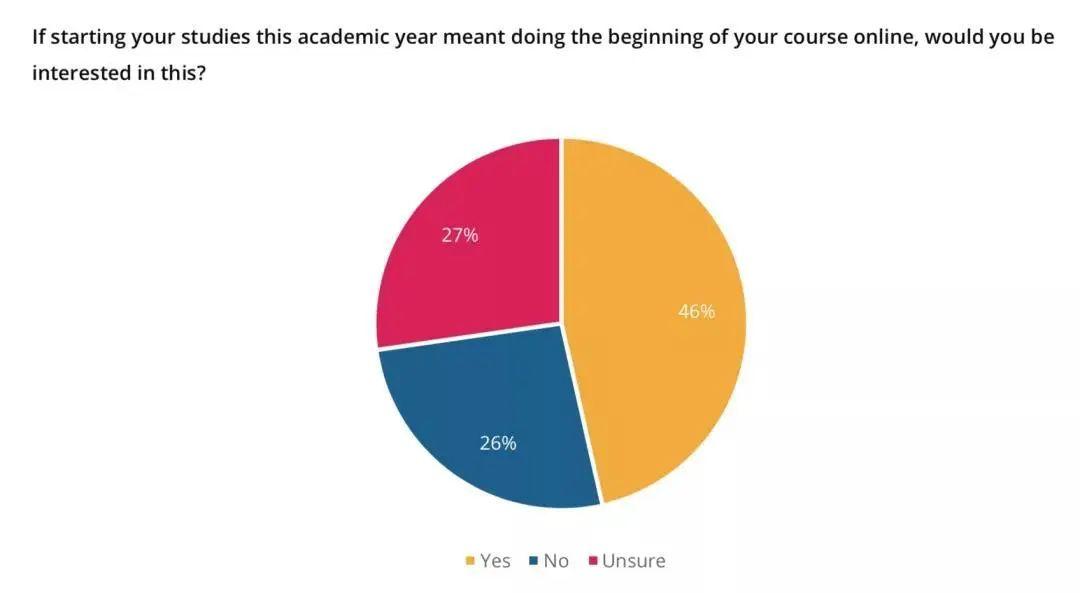 QS最新报告:仅4%中国学生放弃留学!英、澳名校热度大增