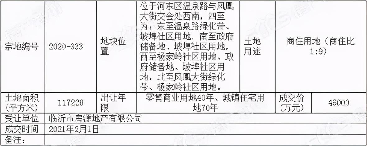 共計29.08億元!河東區發力 四宗商住用地集中成交