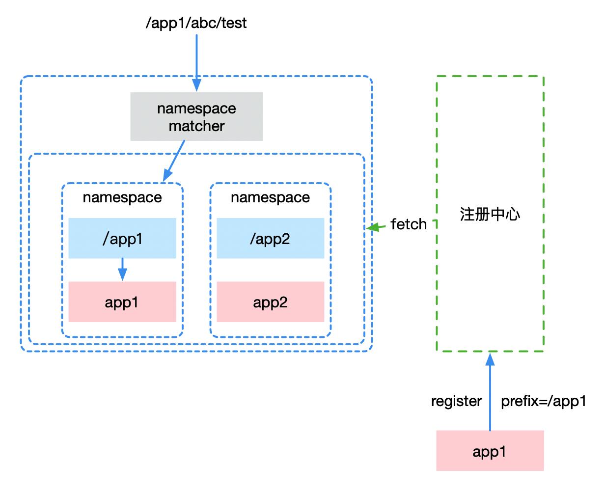 建设微服务API网关的一些实践