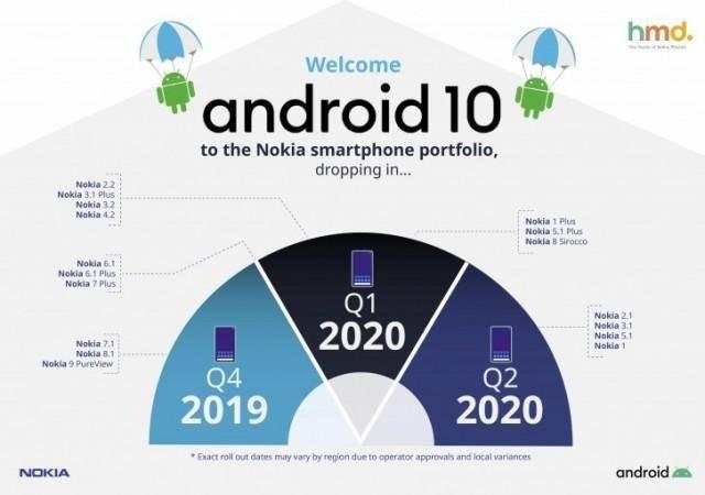 Nokia几款型号将得到 安卓10升级,现有2款添加安卓10势力