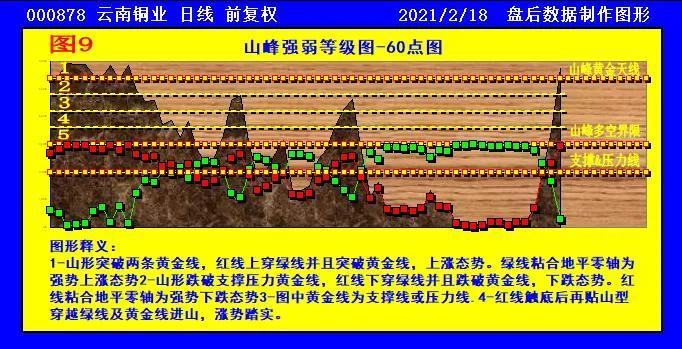 江西铜业和云南铜业走势对比分析!谁是强中强?