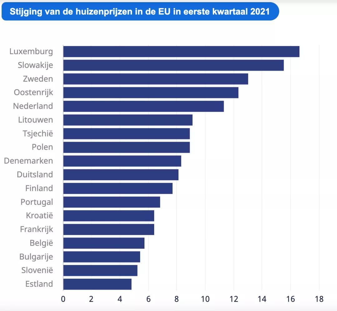 横向对比 疫情期间,欧洲各国的房价都在上涨!荷兰不算最猛的