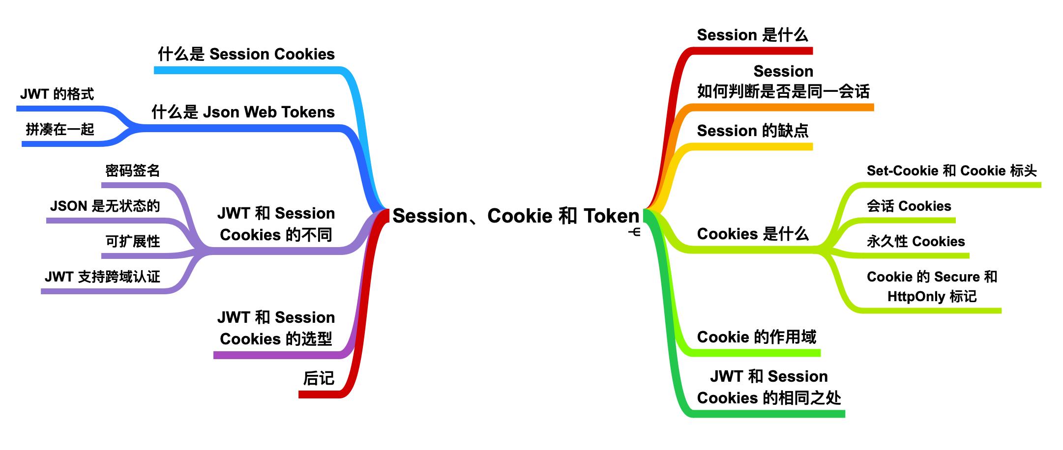 看完这篇 Session、Cookie、Token,和面试官扯皮就没问题了