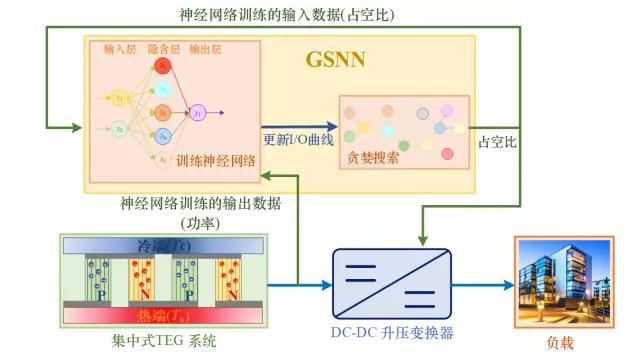 昆明理工大学杨博 等:集中式温差发电系统的最大功率跟踪方法