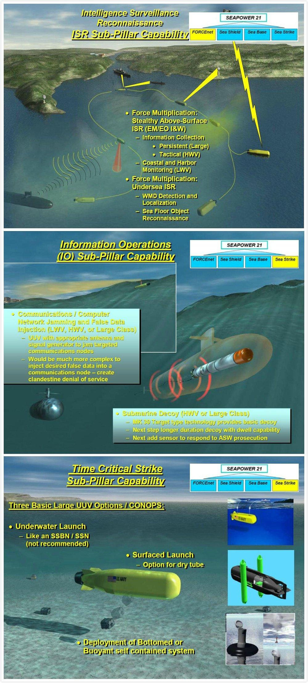 万吨巨舰,美军公布下一代核潜艇方案,力图扩大对中国优势