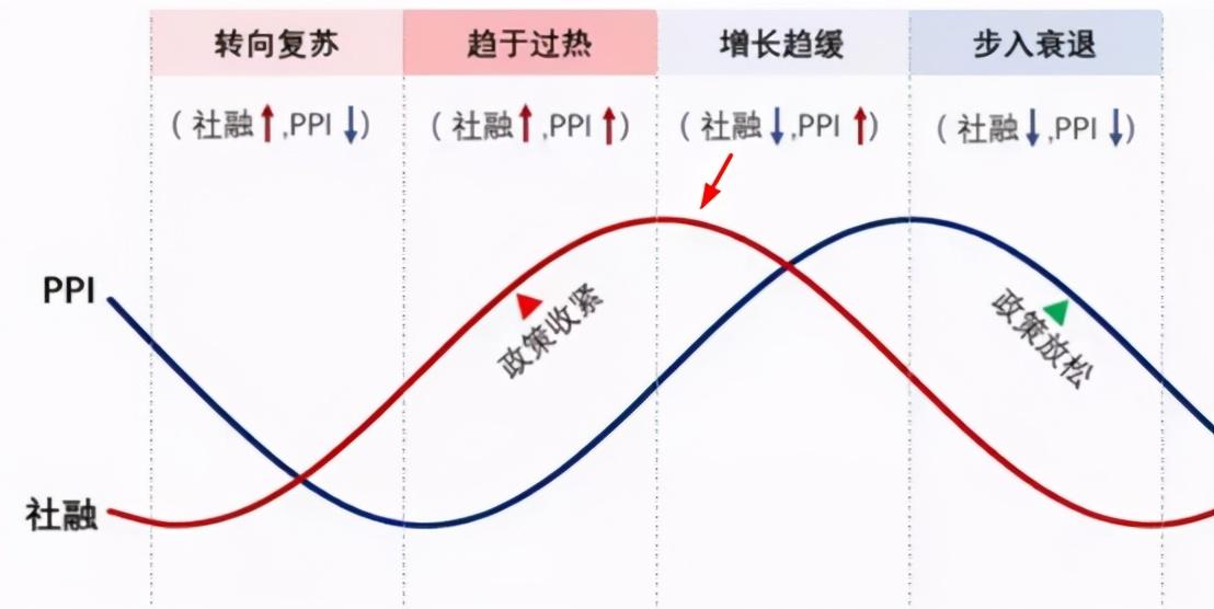 如何快速读懂当前经济周期,还能投资吗