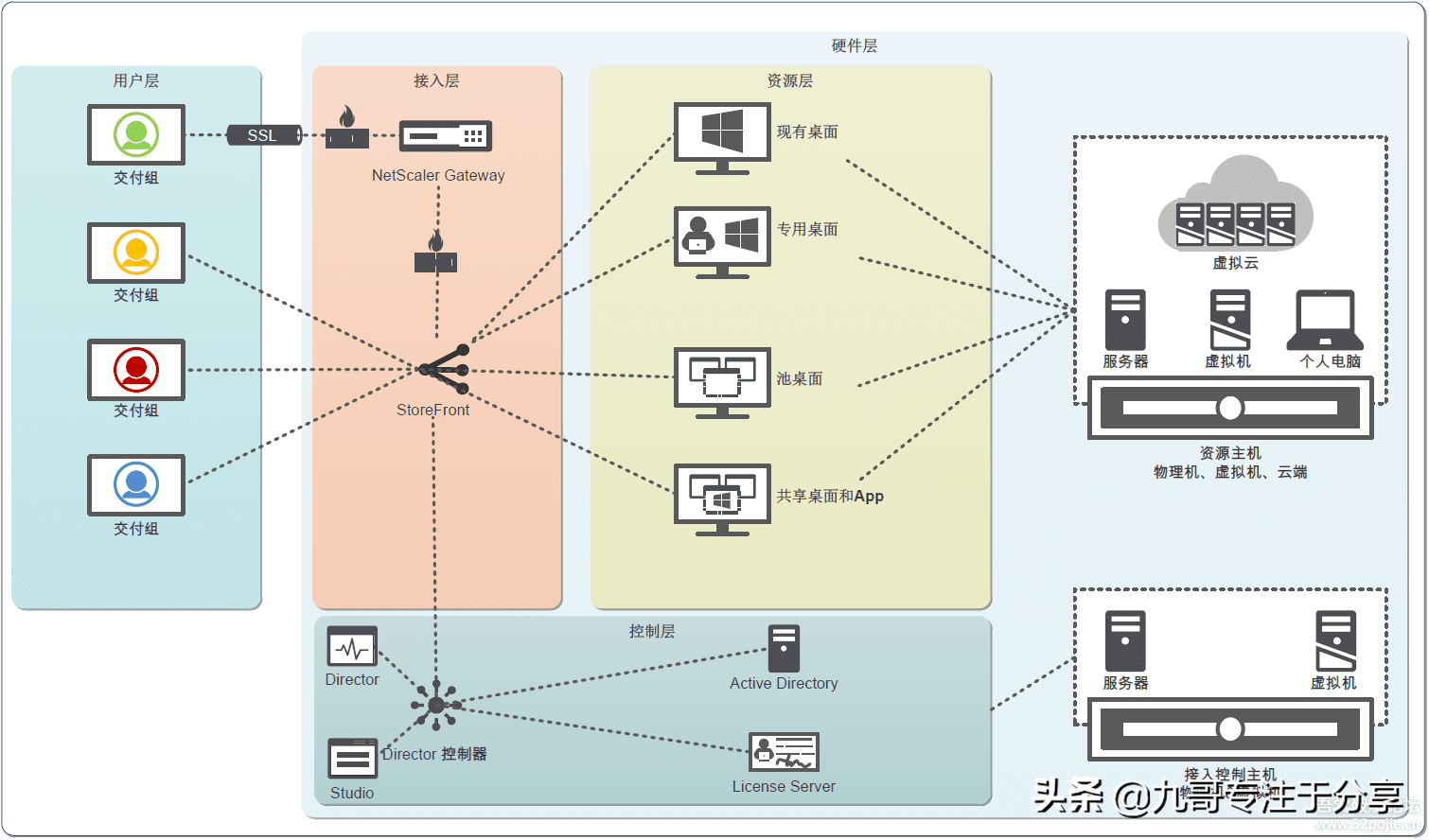 云计算时代-虚拟云桌面,实现随时随地办公