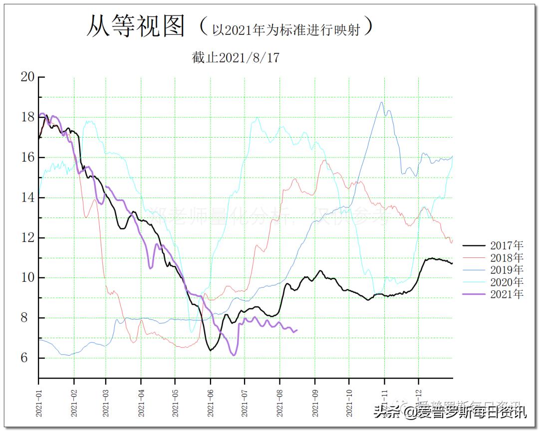 「郑老师说行情」7月份饲料销量继续上涨,你怎么看?