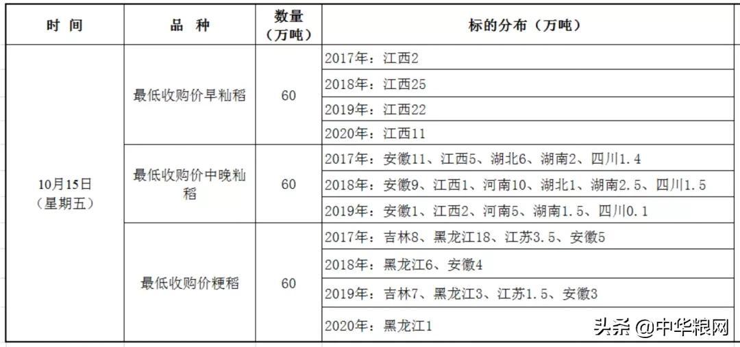 10月15日最低收购价稻谷将继续投拍180万吨