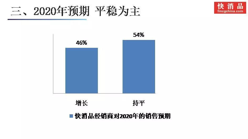 """「独家」""""2019快消品经销商调查报告""""发布"""