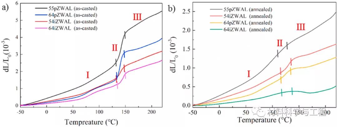 哈工大复合材料顶刊:首次在宽温区内实现了近零膨胀