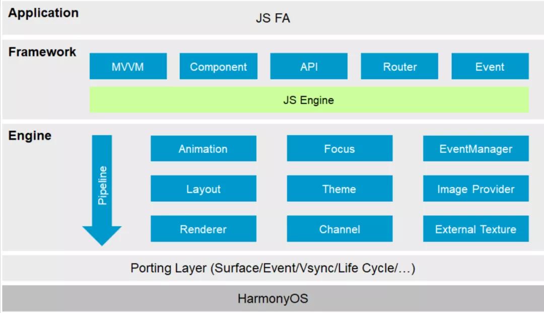 HarmonyOS JS应用开发需要关注哪些线程?官方解析来啦~