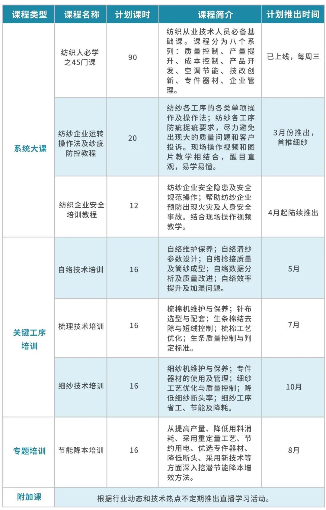 2021年度中国纱线网重磅推出 纺织企业人才培养工程
