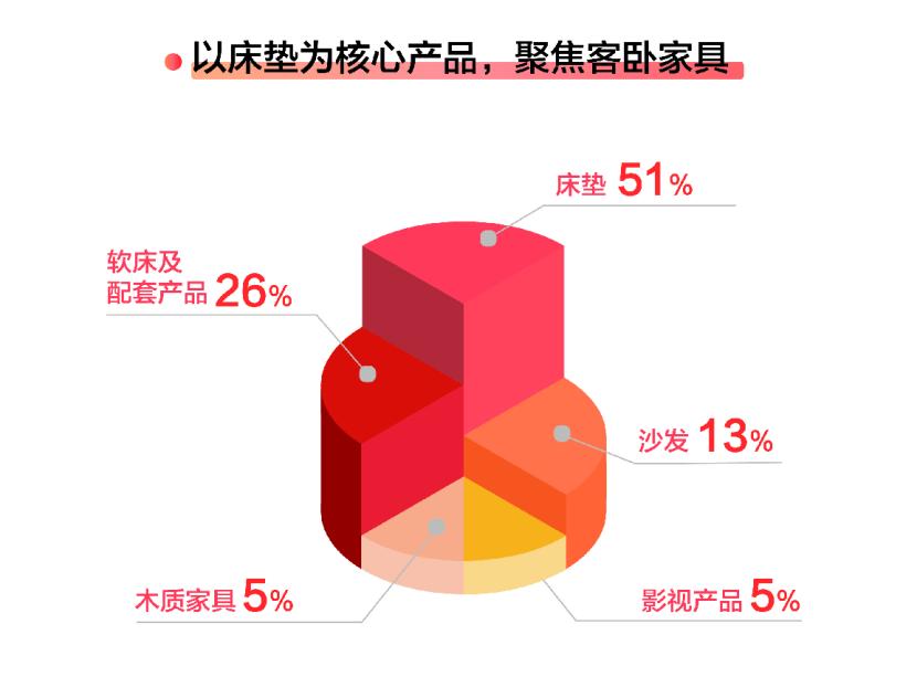 """Q4扣非净利润增幅55%!喜临门后市成""""潜力牛"""""""