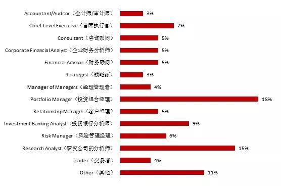 河南郑州大学金融学专业往届回顾