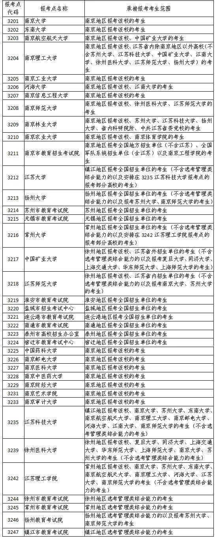 @考研党,江苏省2022年全国硕士研究生招生网上报名公告来啦