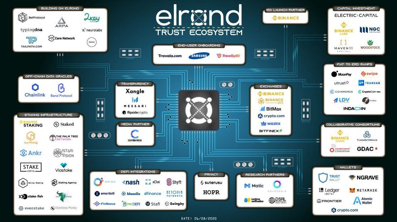 高性能公链Elrond 开启新经济模式 谋局DeFi