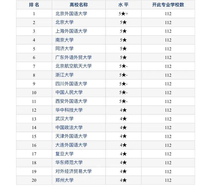 2020-2021小语种专业国内院校排名一览