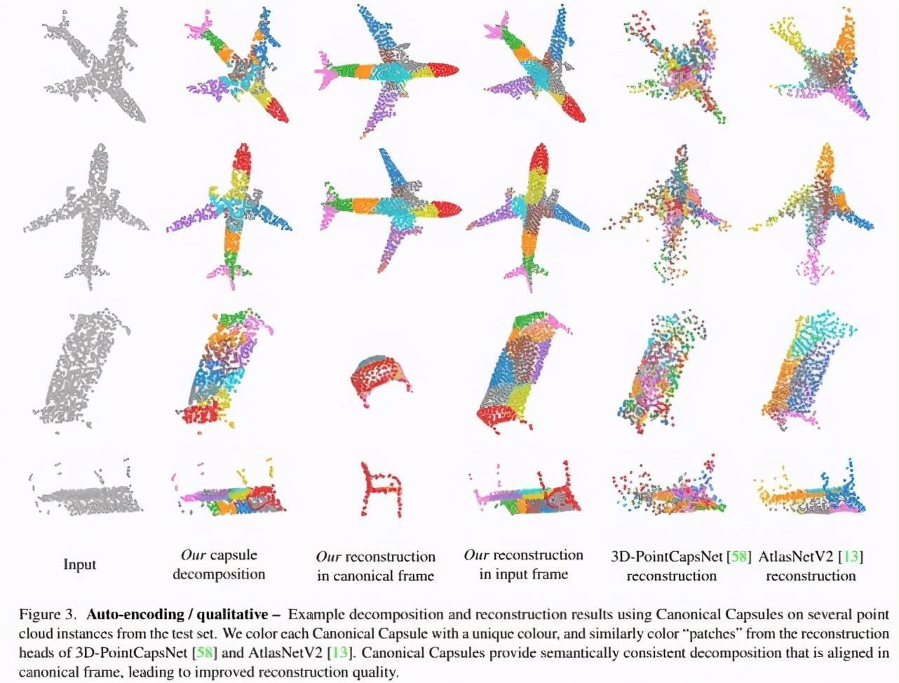 多任务实现SOTA,UBC谷歌等提出3D点云的无监督胶囊网络