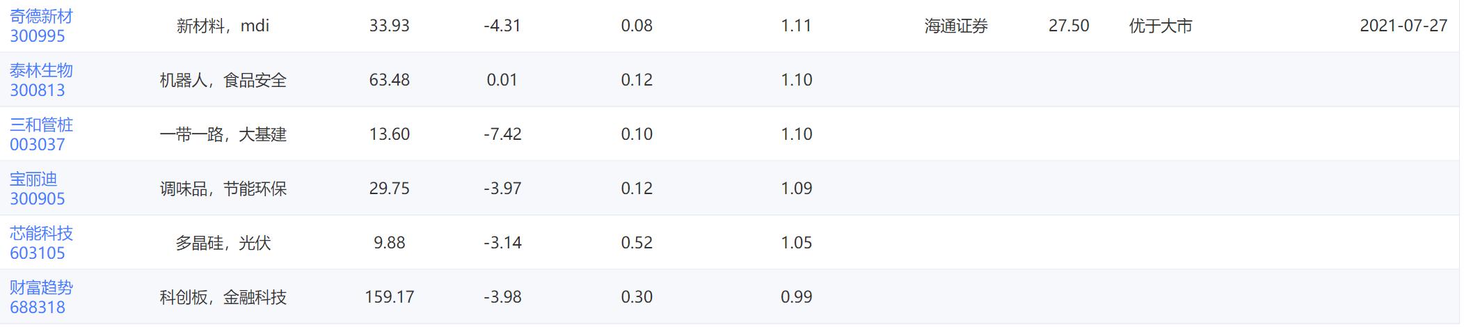 早盘散户资金净流入流出比例最大的30只股票「21/08/19」