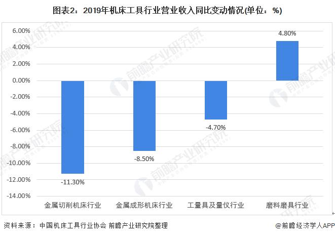 2020年中国机床工具行业市场发展现状分析