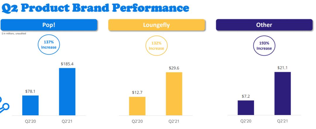 上半年卖出22亿元玩具,Funko借力迪士尼IP复苏