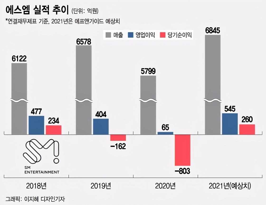 上半年SM的股价上升102%!aespa功不可没,NCT成为核心力量