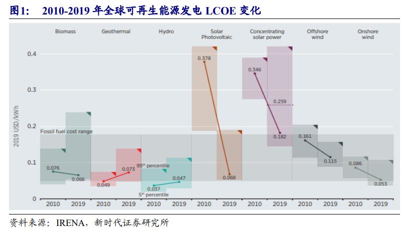 光伏行业投资策略:风起于青萍之末,光伏成于技术变革之间