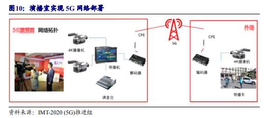 """通信行业深度报告:大视频时代拉开帷幕,5G好用按下""""快进""""键"""