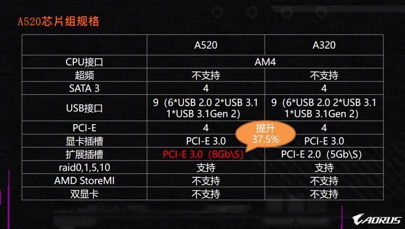 AMD补足主板芯片组,技嘉主板A520电脑主板曝出,供电系统升級,不可以CPU超频你能够买