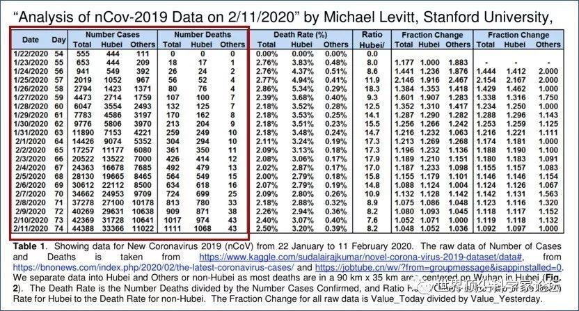 诺贝尔奖得主莱维特:需关注湖北以外地区死亡率的变化