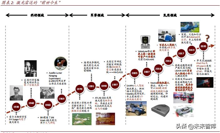 激光雷达行业特别报道:车辆第一,助力3D感知和互动时代