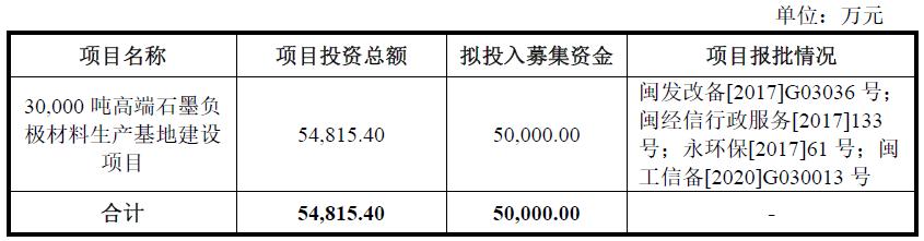 翔丰华——绑定比亚迪的锂电池负极材料第二梯队企业