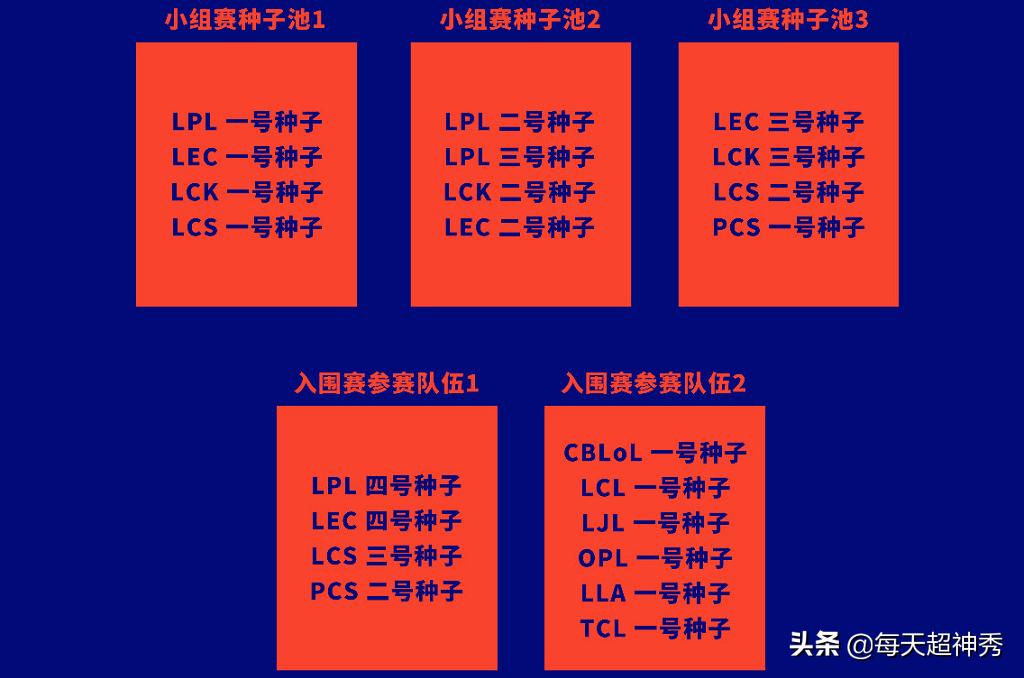 别再幻想LPL复活赛了,官方公布S赛新赛制,LCK成大赢家