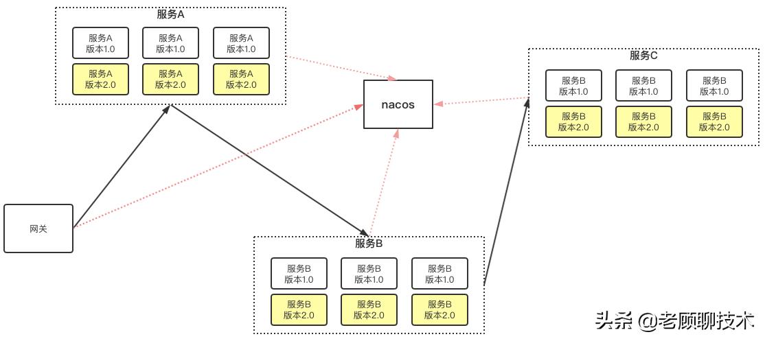 可用于大型应用的微服务生态灰度发布如何实现?