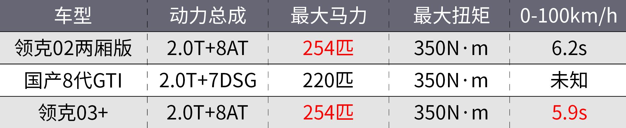 领克02两厢高性能版发布!还买啥GTI?