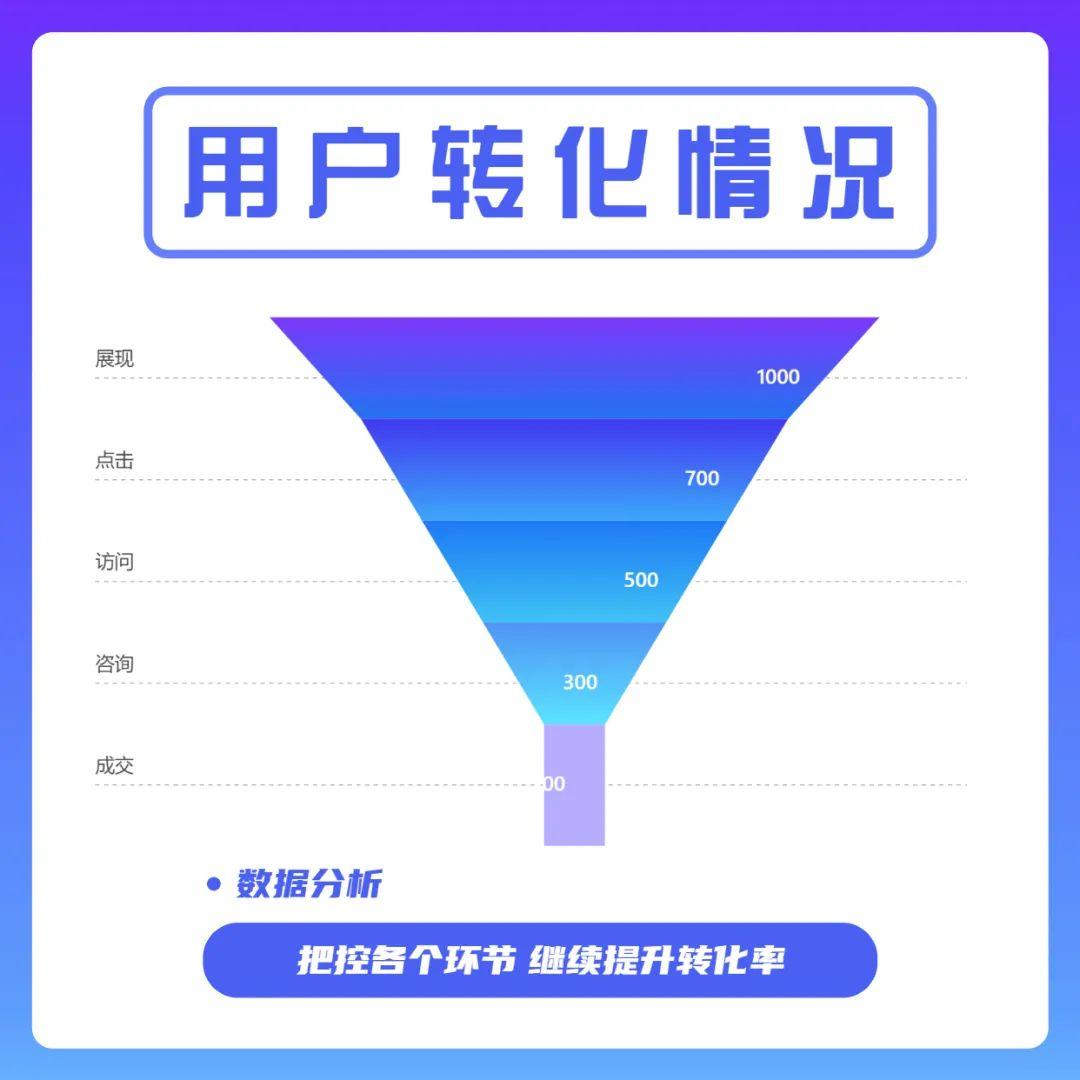 南京某医美机构实战分享:狠抓竞价与咨询,业绩提升事半功倍
