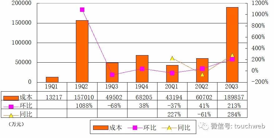 小鹏汽车IPO后首份财报:营收20亿 首度实现毛利转正