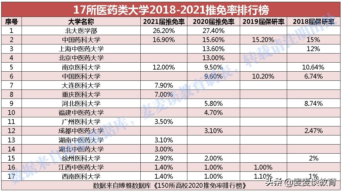 17所医药类大学2018-2021推免率对比分析